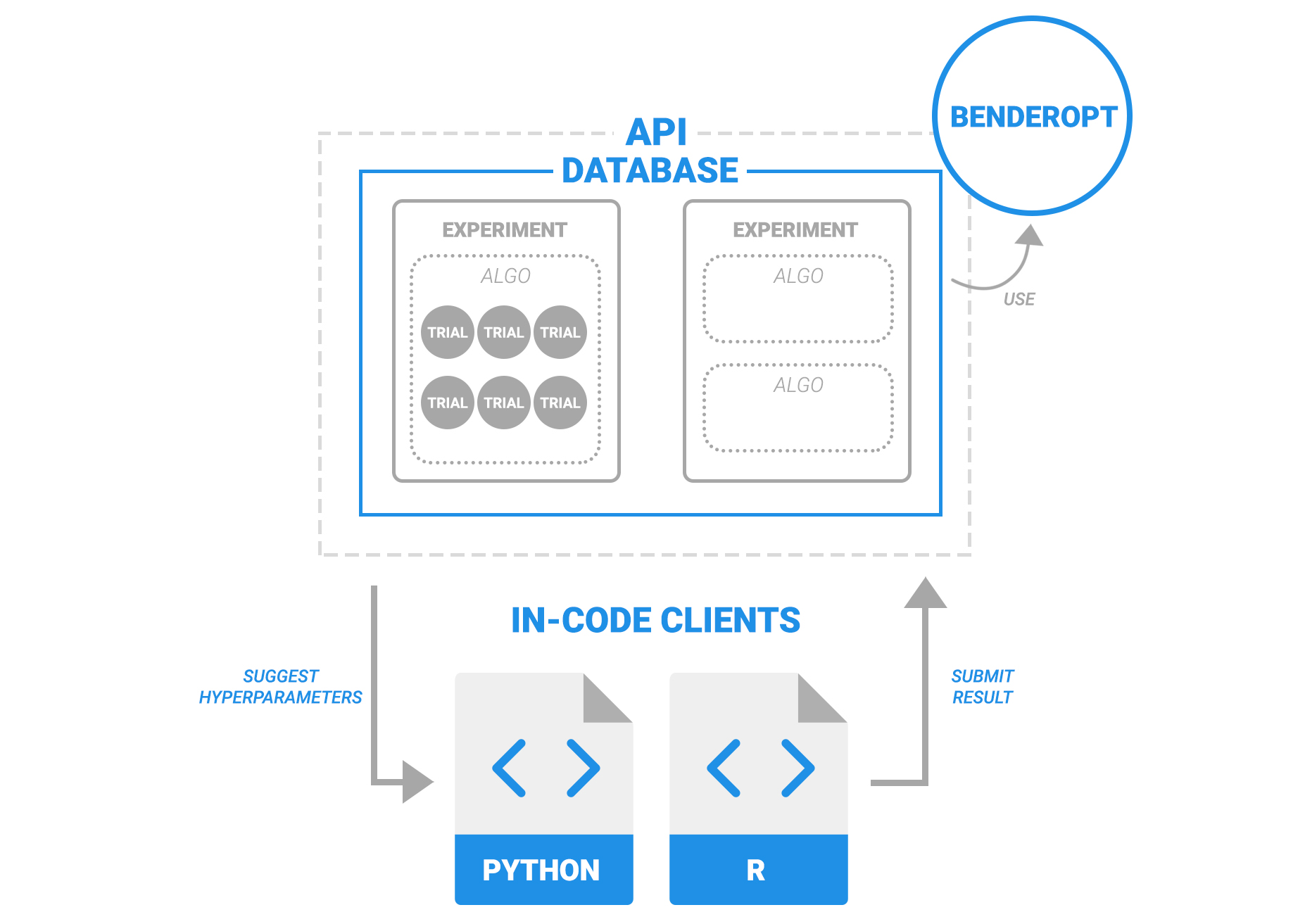 API - OTHER CLIENTS