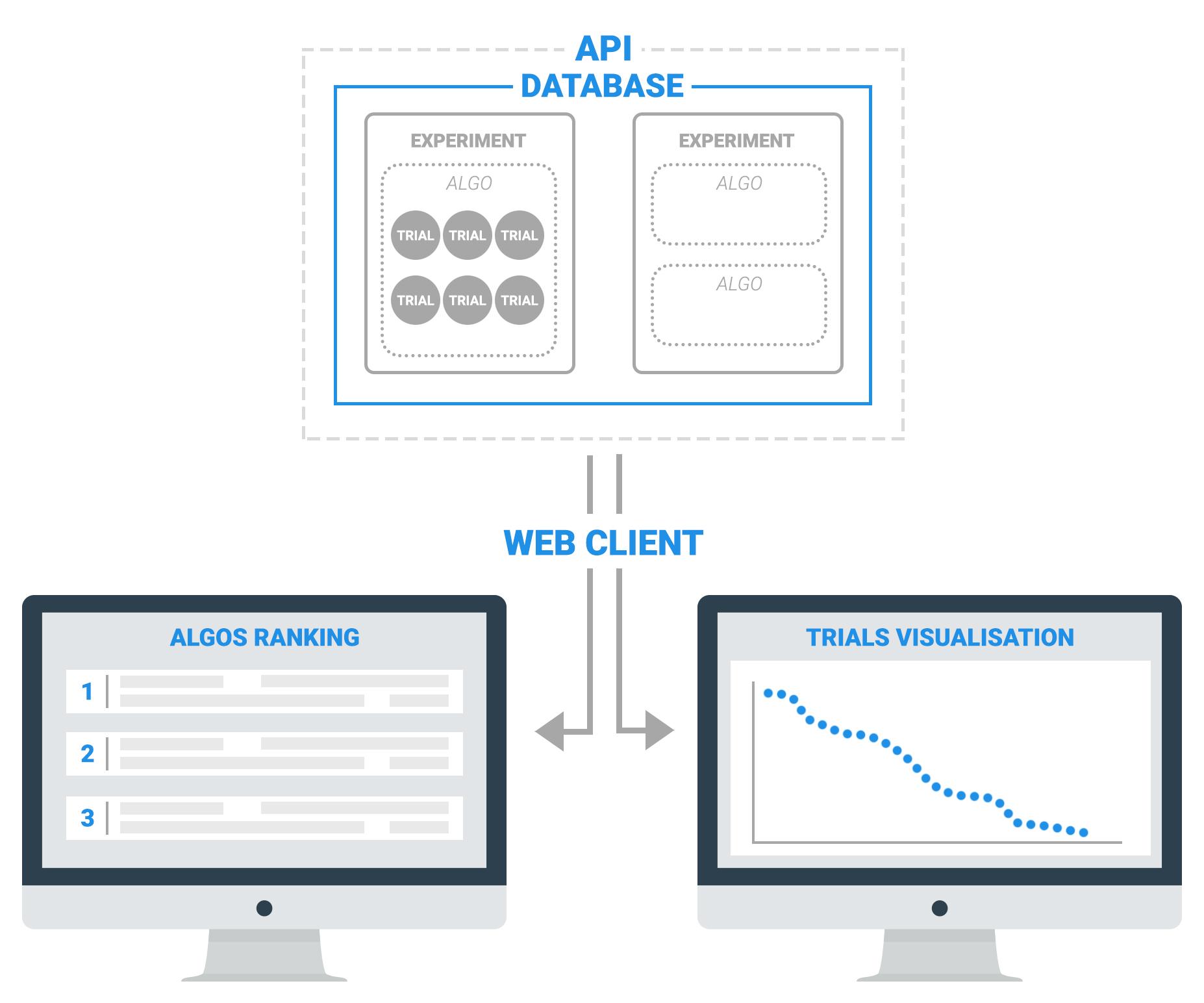 API - WEB CLIENT